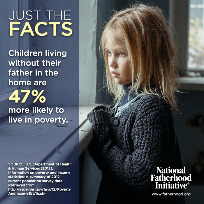 Children living without their father in the home are 47% more likely to live in poverty